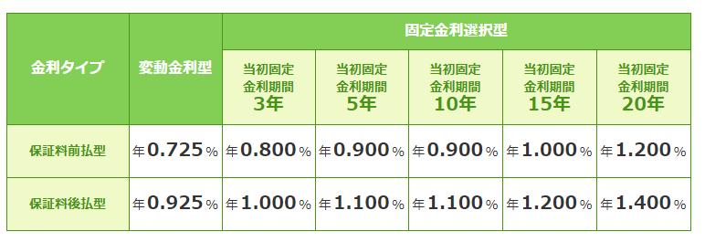 第四銀行変動金利(適用金利)